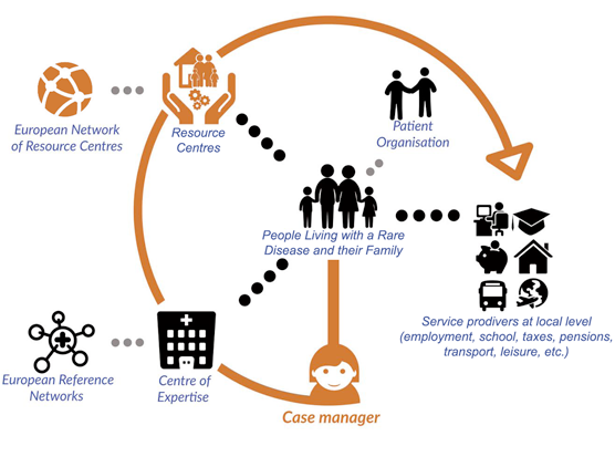 Care pathway of INNOVCare